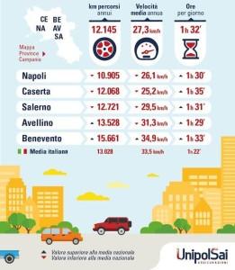 Le abitudini di guida in Campania