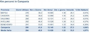 Km percorsi in Campania